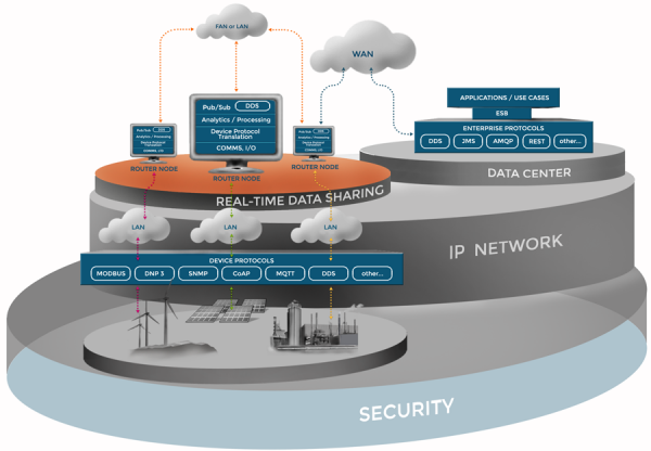 difference between iot and m2m pdf